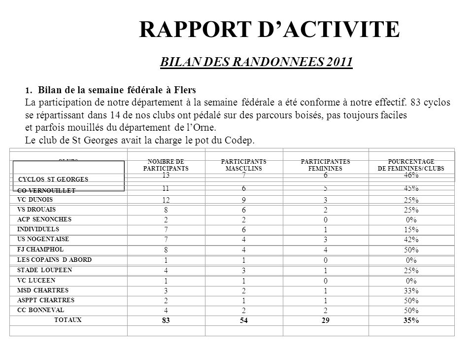 RAPPORT D'ACTIVITE BILAN DES RANDONNEES 2011 BILAN DES RANDONNEES 2011