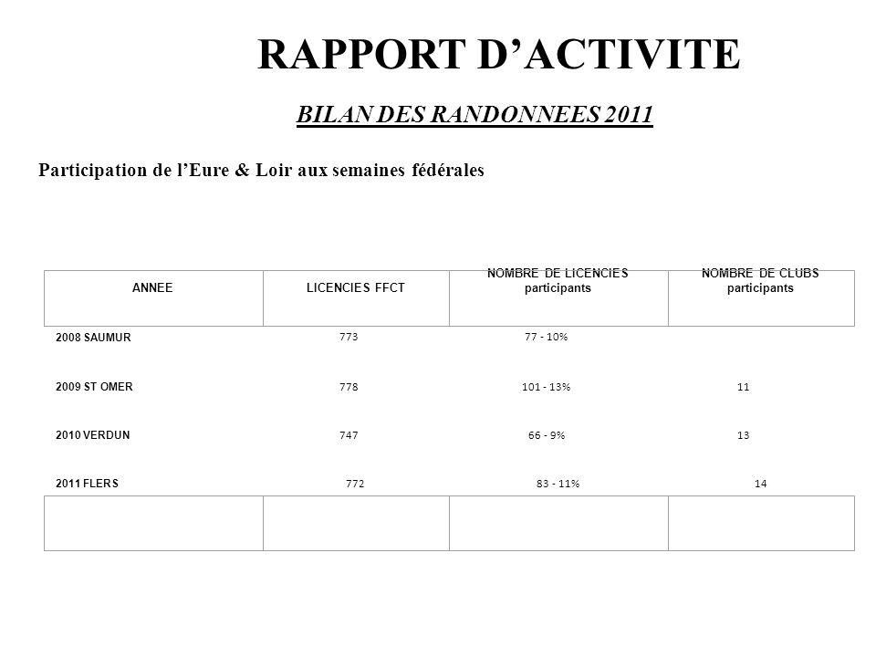 RAPPORT D'ACTIVITE BILAN DES RANDONNEES 2011