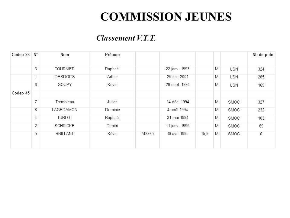 COMMISSION JEUNES Classement V.T.T. Codep 28 N° Nom Prénom Nb de point