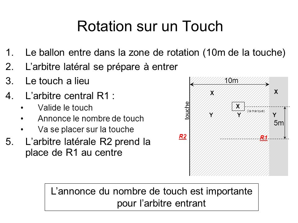 L'annonce du nombre de touch est importante pour l'arbitre entrant