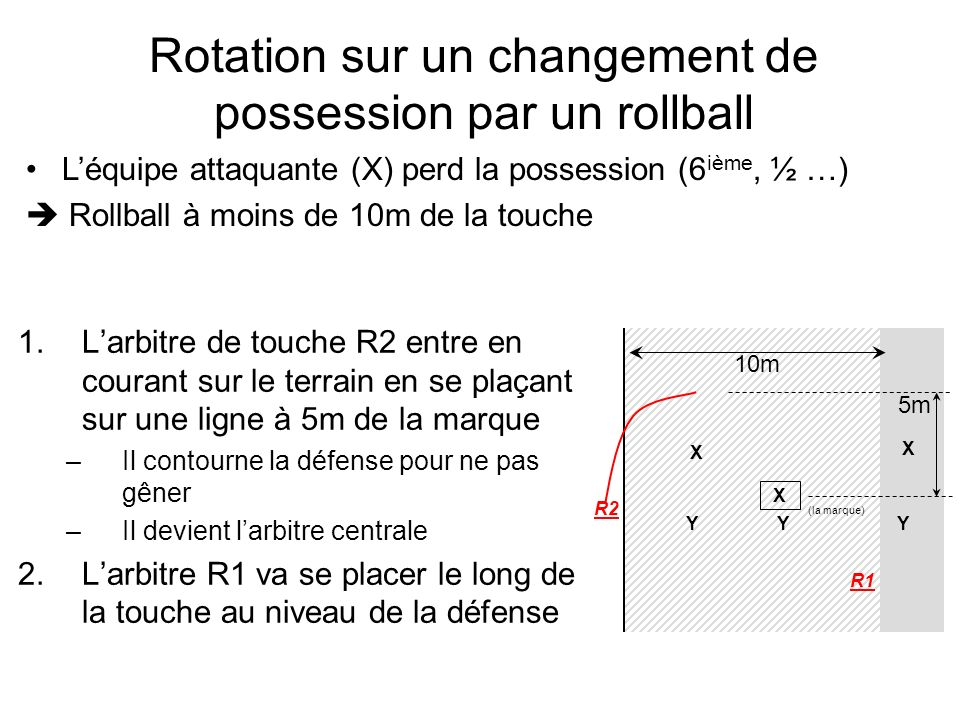 Rotation sur un changement de possession par un rollball