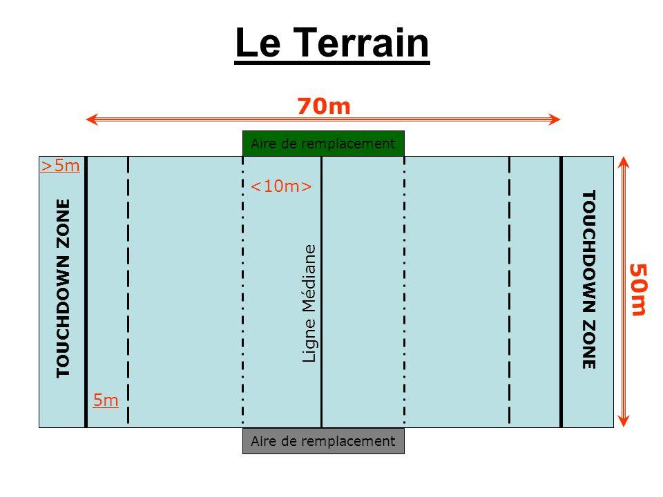 Le Terrain 70m 50m >5m <10m> TOUCHDOWN ZONE TOUCHDOWN ZONE