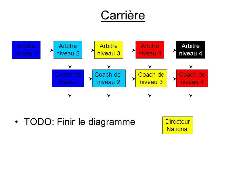 Carrière TODO: Finir le diagramme Arbitre niveau 1 Arbitre niveau 2