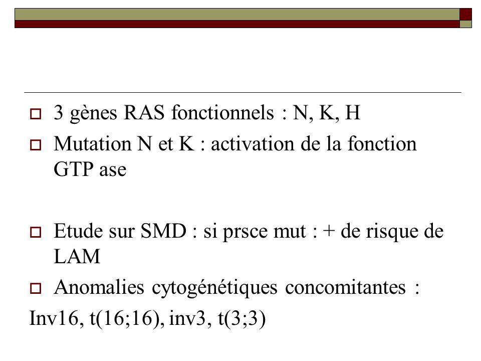 3 gènes RAS fonctionnels : N, K, H
