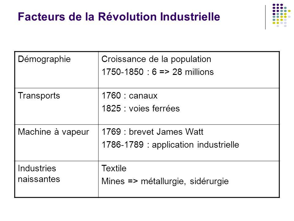 Facteurs de la Révolution Industrielle