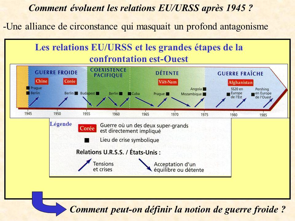 Comment évoluent les relations EU/URSS après 1945