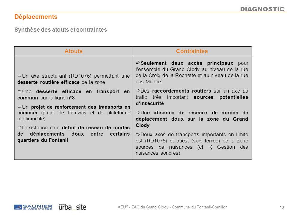 DIAGNOSTIC Déplacements Synthèse des atouts et contraintes Atouts