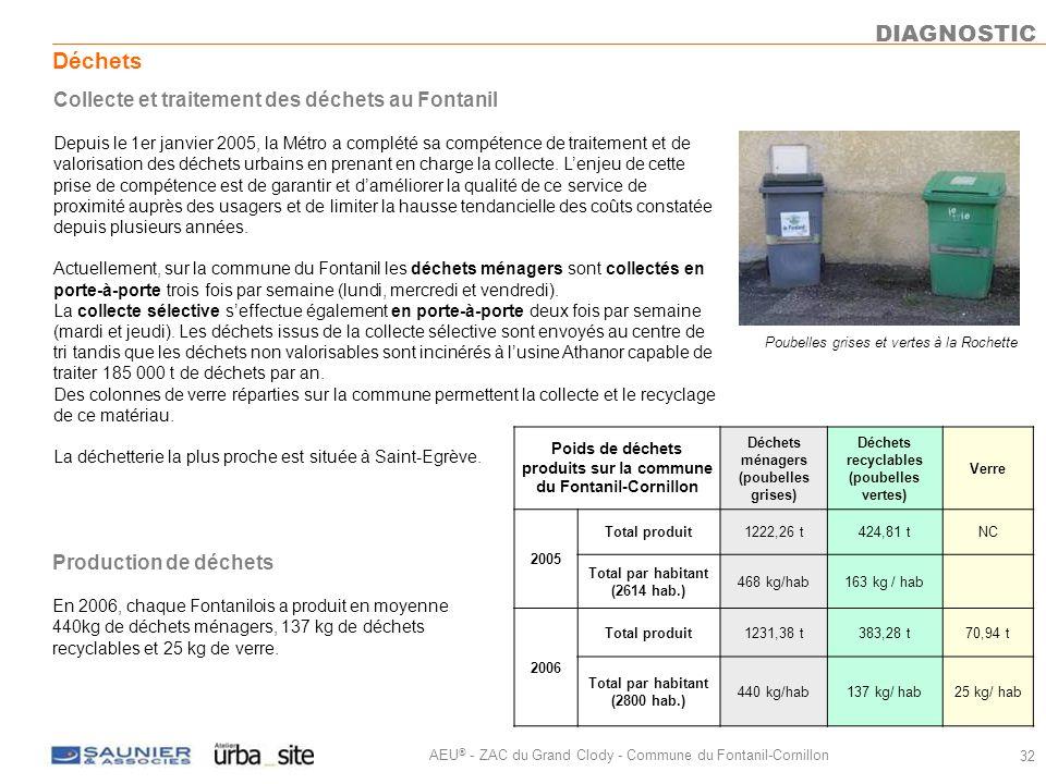 DIAGNOSTIC Déchets Collecte et traitement des déchets au Fontanil