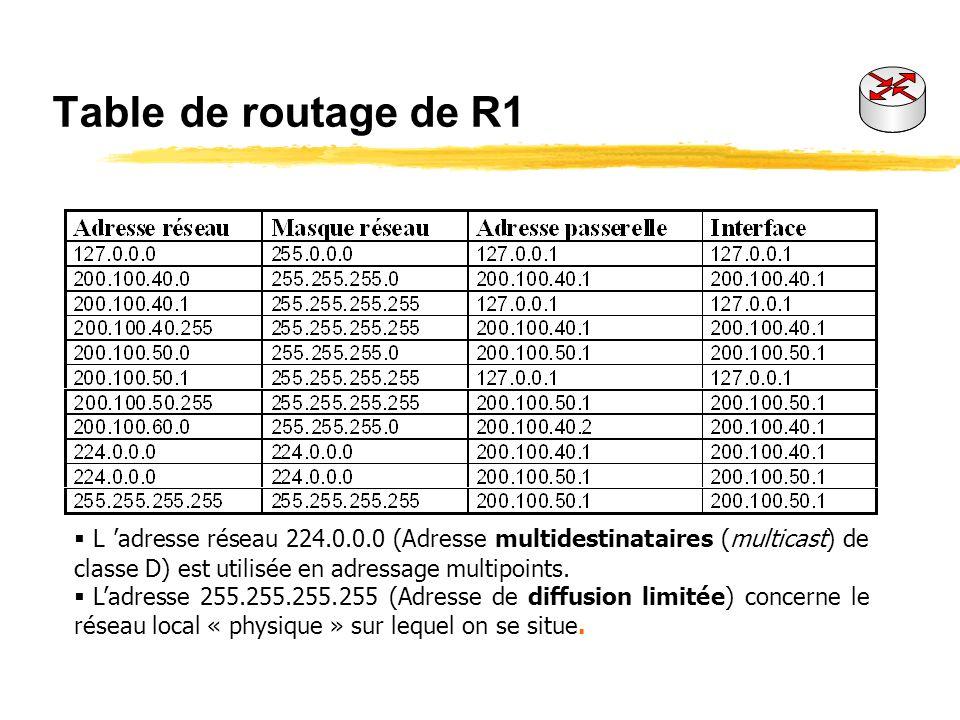 Table de routage de R1 L 'adresse réseau 224.0.0.0 (Adresse multidestinataires (multicast) de classe D) est utilisée en adressage multipoints.