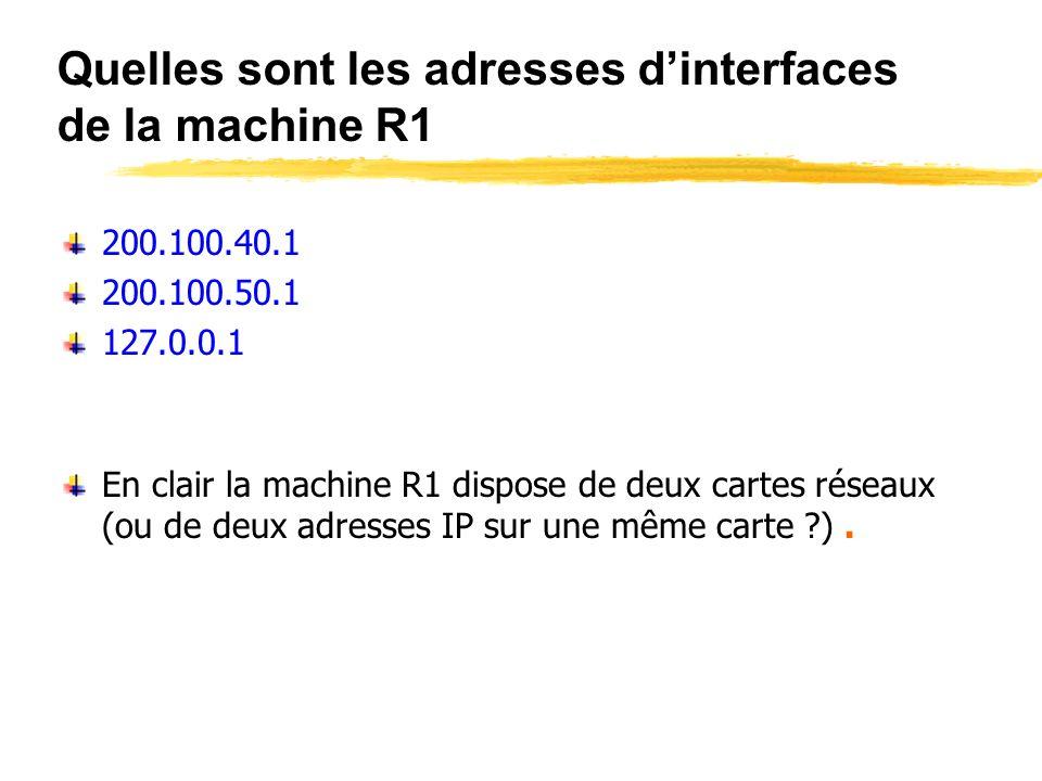 Quelles sont les adresses d'interfaces de la machine R1