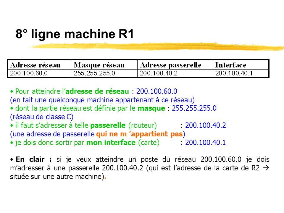 8° ligne machine R1 Pour atteindre l'adresse de réseau : 200.100.60.0