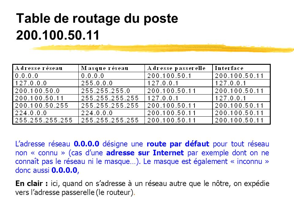 Table de routage du poste 200.100.50.11