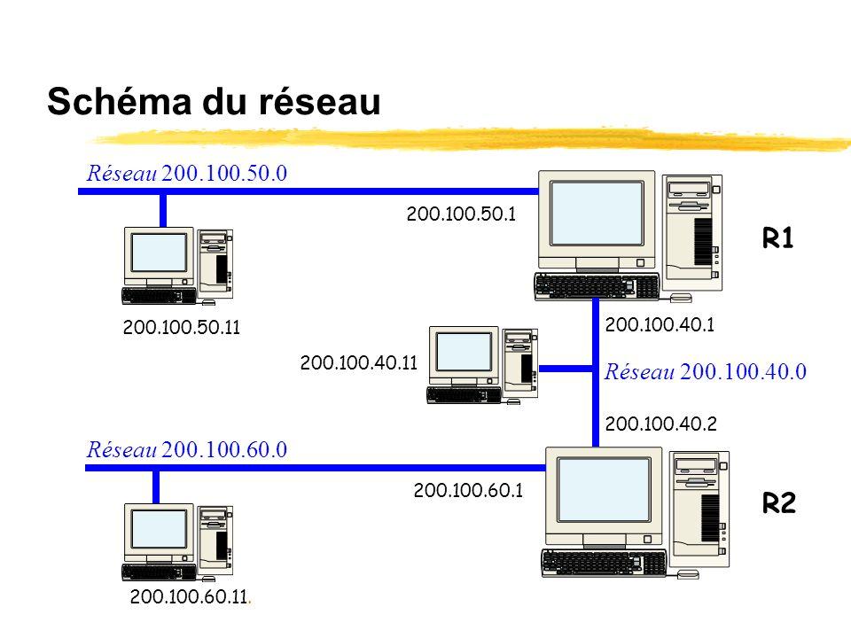 Schéma du réseau R1 R2 Réseau 200.100.50.0 Réseau 200.100.40.0