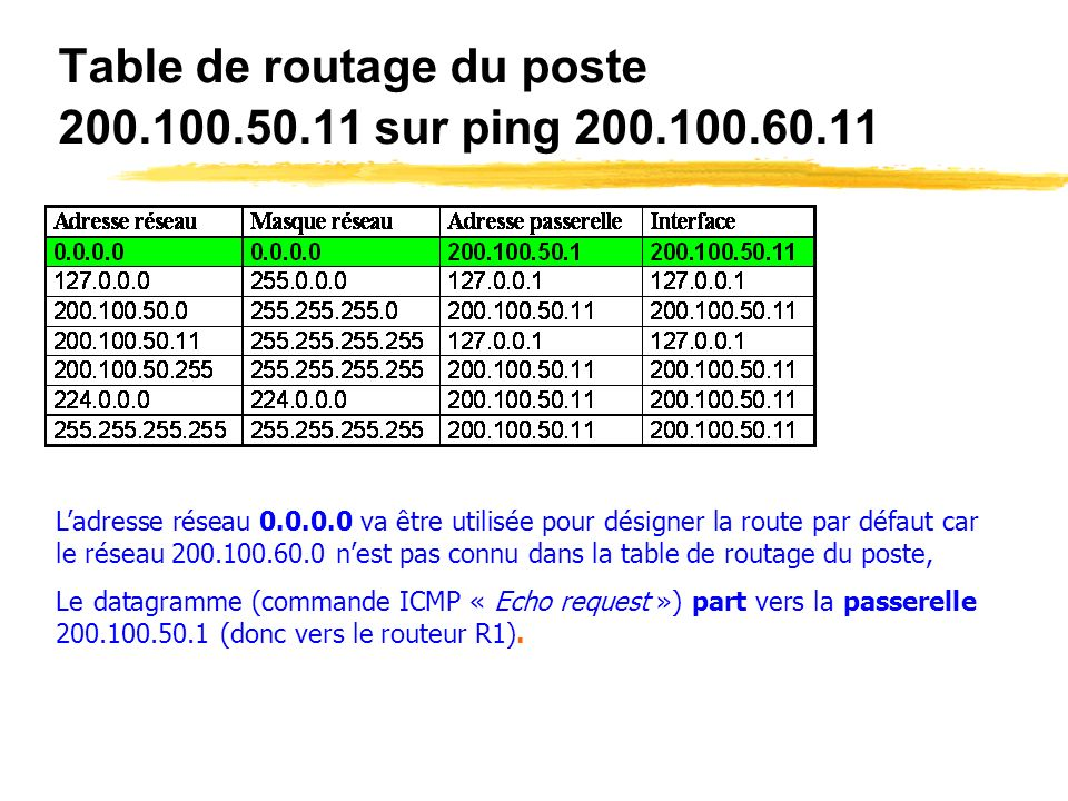 Table de routage du poste 200.100.50.11 sur ping 200.100.60.11