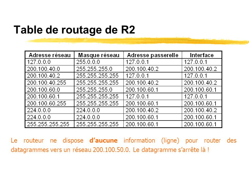 Table de routage de R2