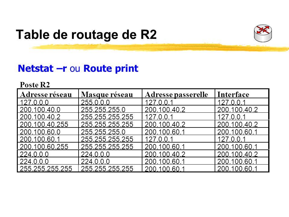 Table de routage de R2 Netstat –r ou Route print Poste R2