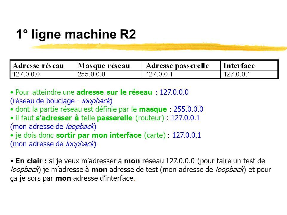 1° ligne machine R2 Pour atteindre une adresse sur le réseau : 127.0.0.0. (réseau de bouclage - loopback)