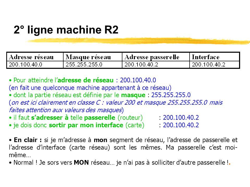2° ligne machine R2 Pour atteindre l'adresse de réseau : 200.100.40.0