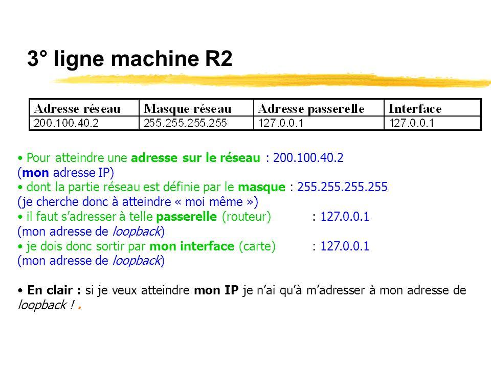3° ligne machine R2Pour atteindre une adresse sur le réseau : 200.100.40.2. (mon adresse IP)