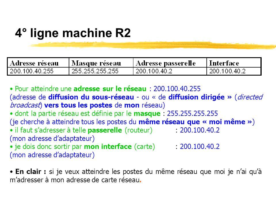 4° ligne machine R2 Pour atteindre une adresse sur le réseau : 200.100.40.255.