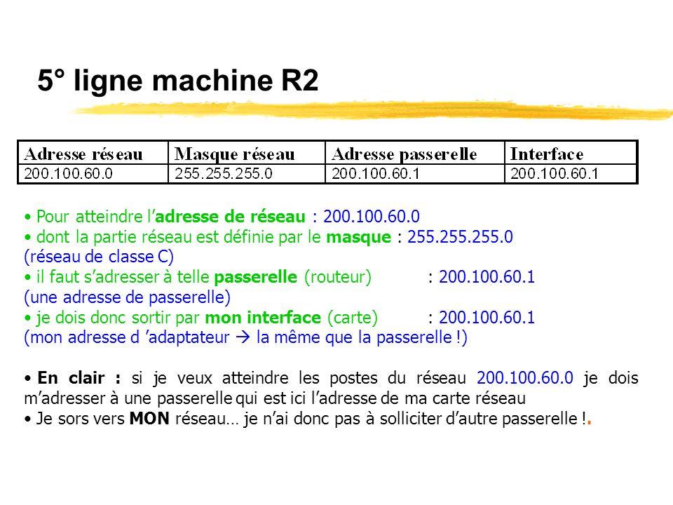 5° ligne machine R2 Pour atteindre l'adresse de réseau : 200.100.60.0
