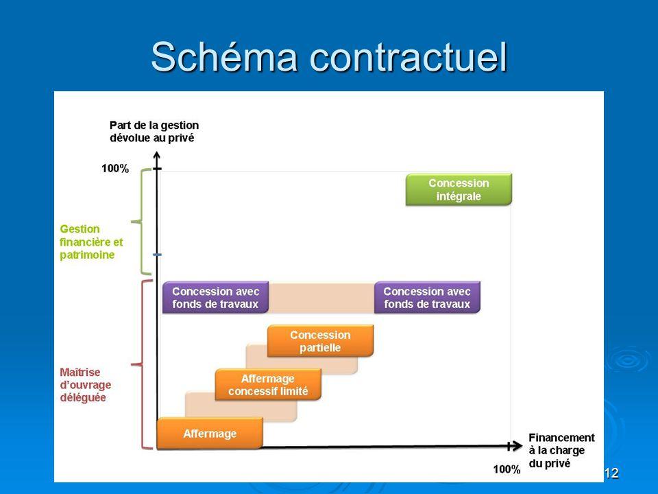 Schéma contractuel