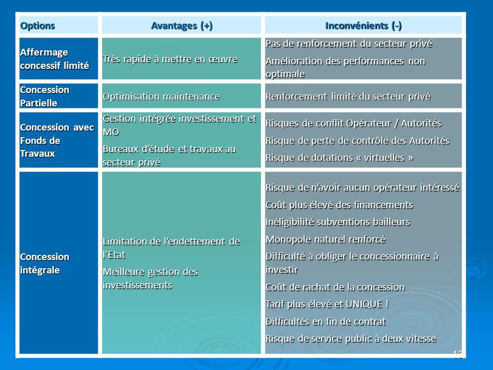 Options Avantages (+) Inconvénients (-) Affermage concessif limité. Très rapide à mettre en œuvre.