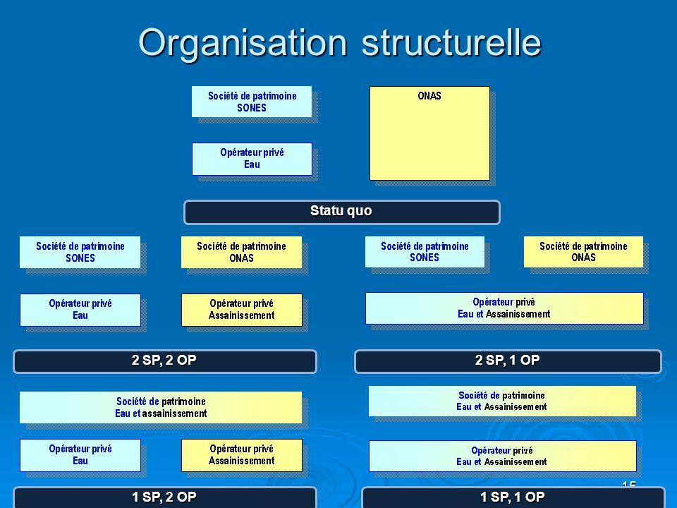 Organisation structurelle