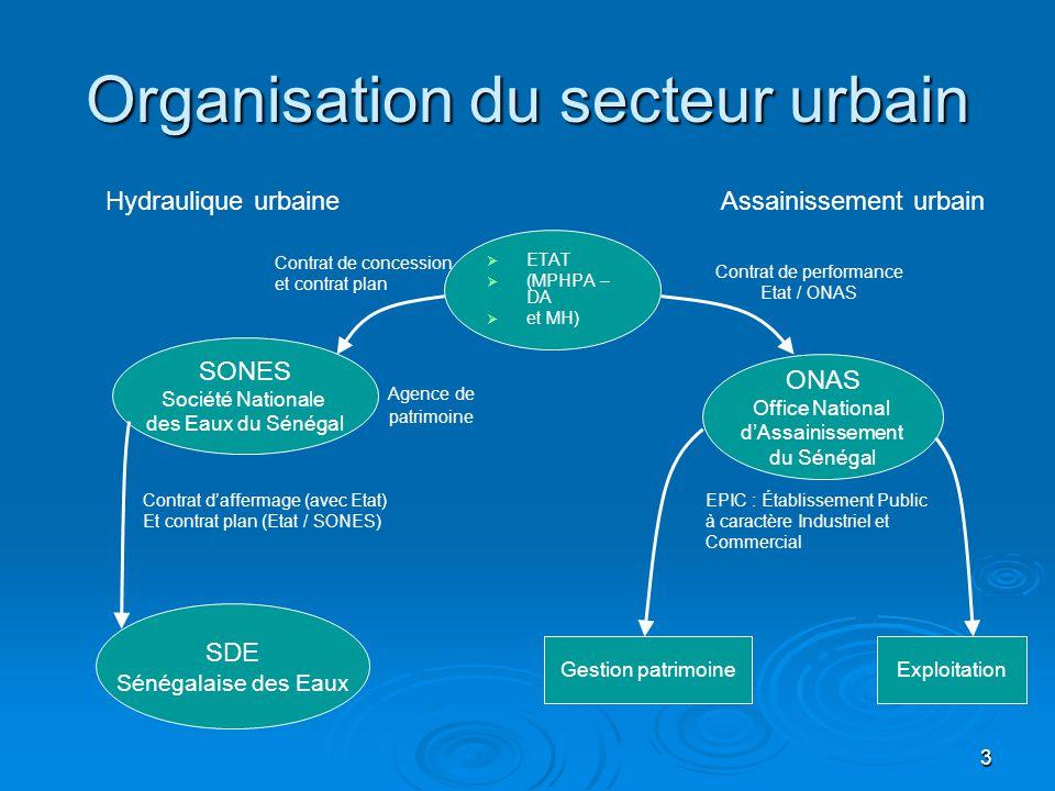 Organisation du secteur urbain