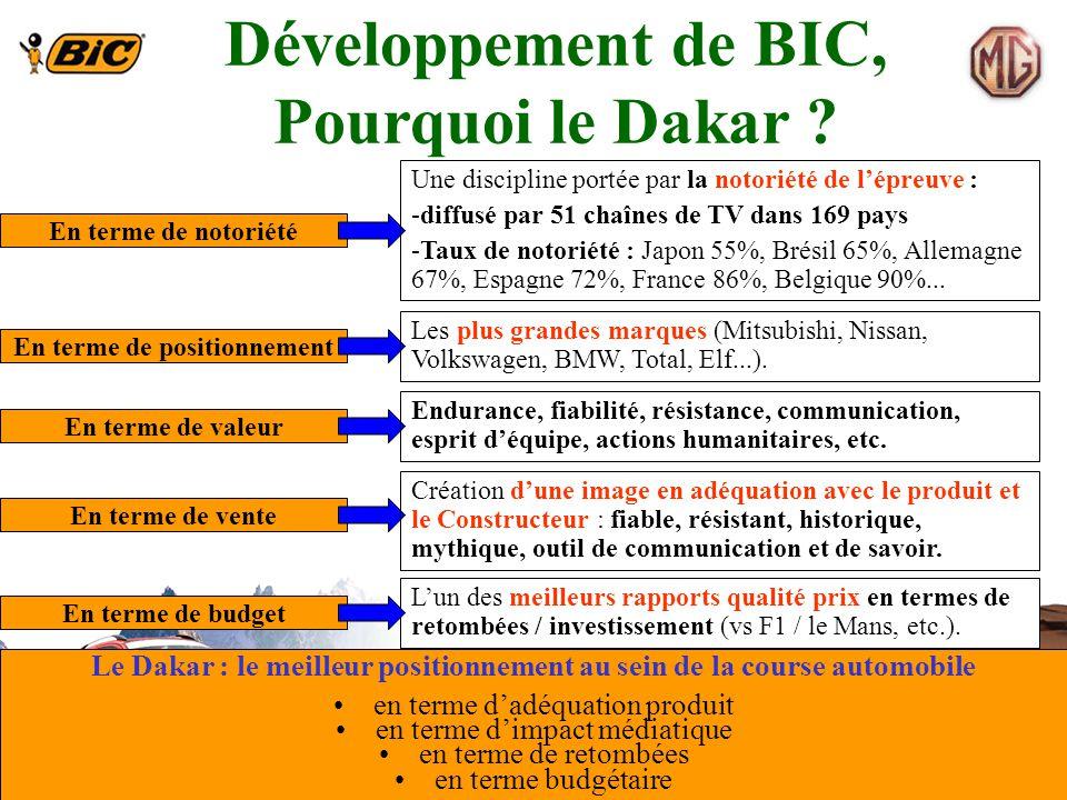 Développement de BIC, Pourquoi le Dakar