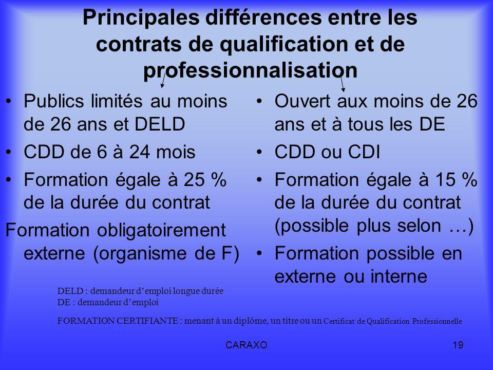 Principales différences entre les contrats de qualification et de professionnalisation