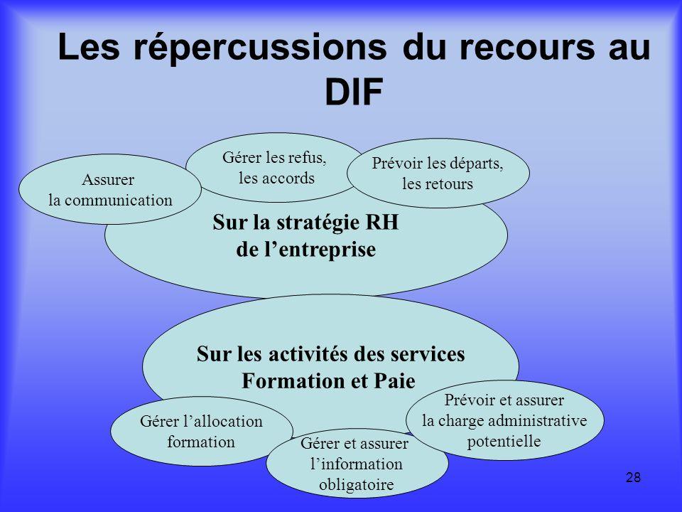 Les répercussions du recours au DIF