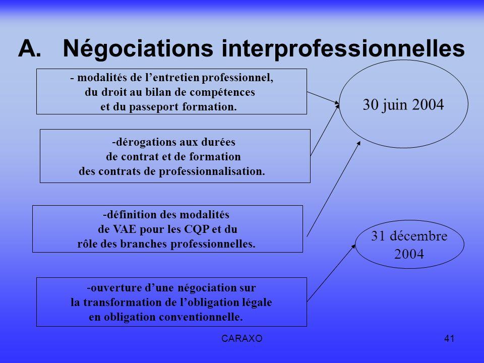 Négociations interprofessionnelles