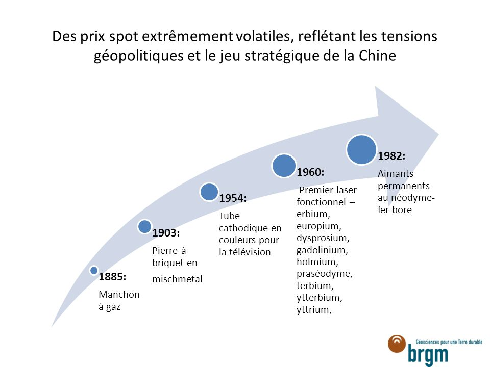 Des prix spot extrêmement volatiles, reflétant les tensions géopolitiques et le jeu stratégique de la Chine