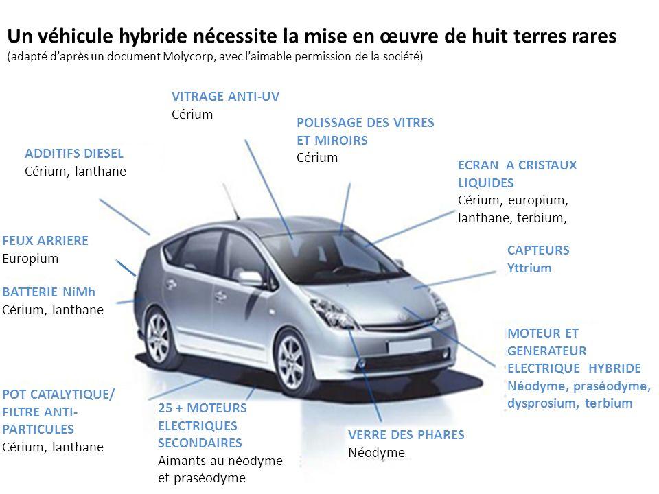 Un véhicule hybride nécessite la mise en œuvre de huit terres rares (adapté d'après un document Molycorp, avec l'aimable permission de la société)