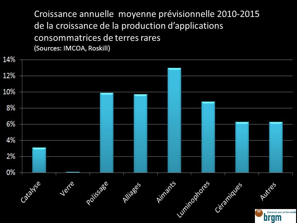 Croissance annuelle moyenne prévisionnelle 2010-2015