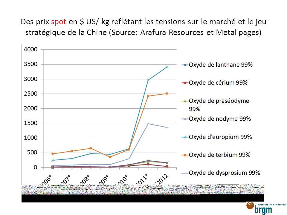 Des prix spot en $ US/ kg reflétant les tensions sur le marché et le jeu stratégique de la Chine (Source: Arafura Resources et Metal pages)