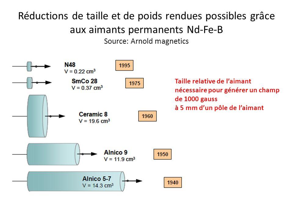 Réductions de taille et de poids rendues possibles grâce aux aimants permanents Nd-Fe-B Source: Arnold magnetics