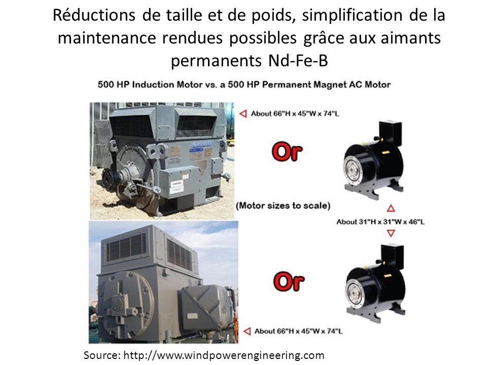 Réductions de taille et de poids, simplification de la maintenance rendues possibles grâce aux aimants permanents Nd-Fe-B