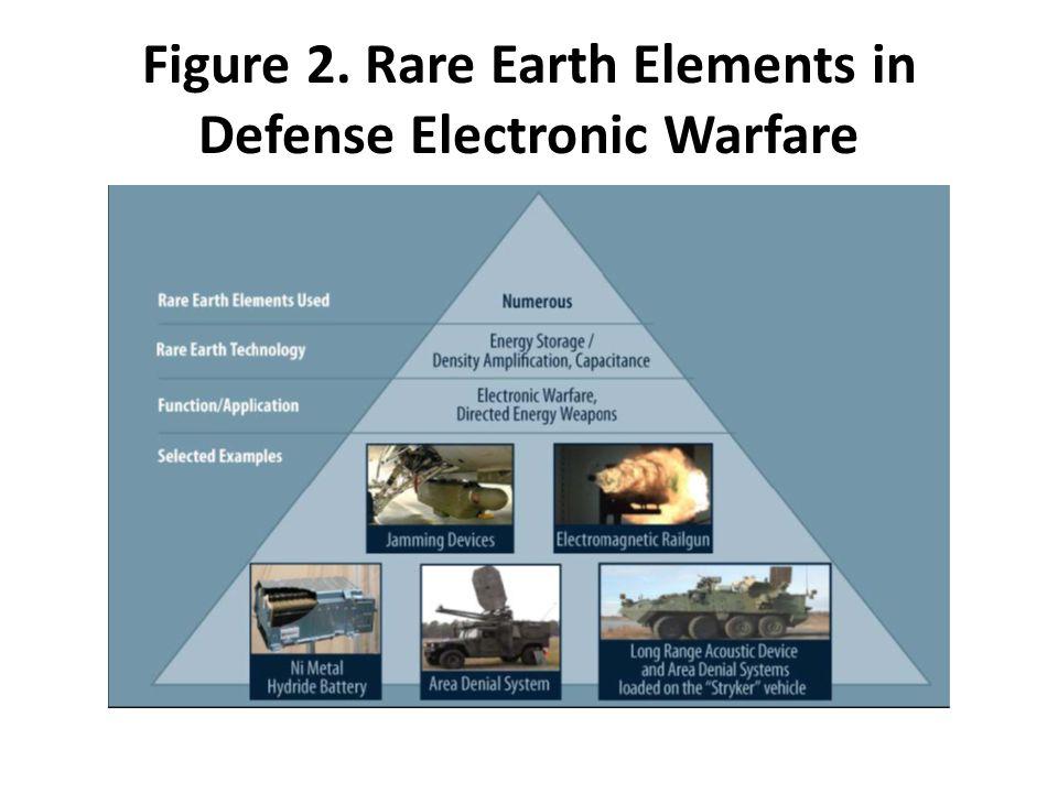 Figure 2. Rare Earth Elements in Defense Electronic Warfare