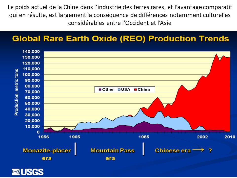 Le poids actuel de la Chine dans l'industrie des terres rares, et l'avantage comparatif qui en résulte, est largement la conséquence de différences notamment culturelles considérables entre l'Occident et l'Asie