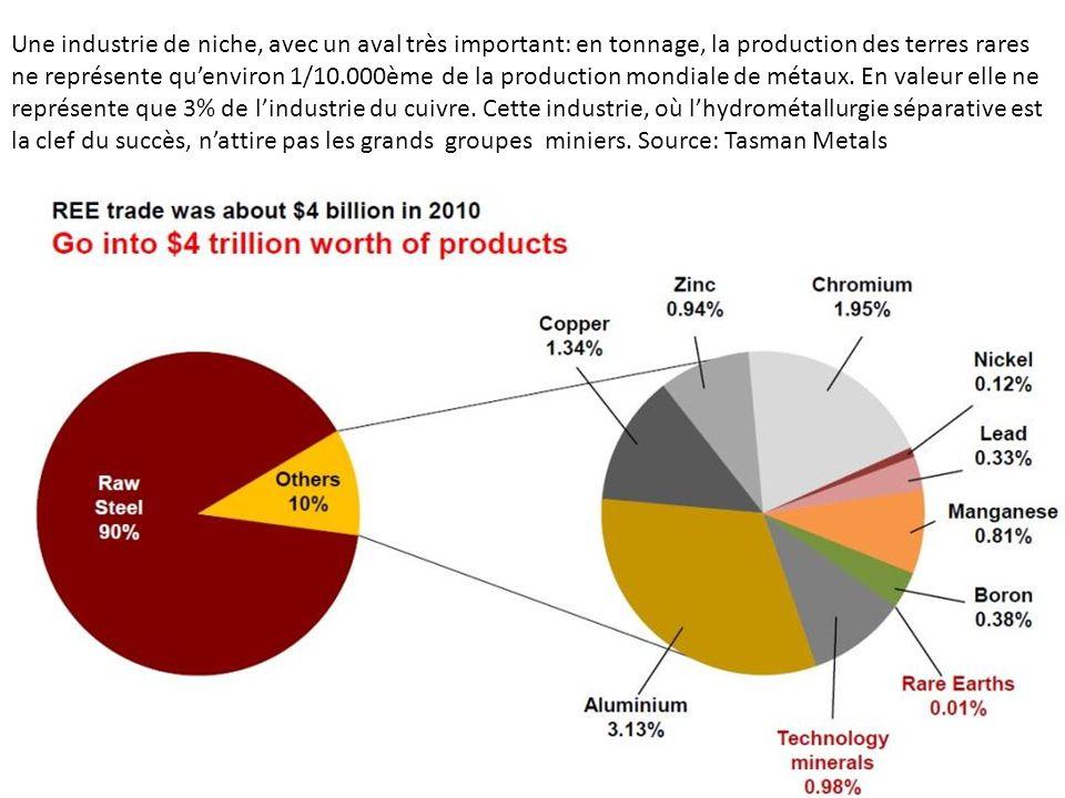 Une industrie de niche, avec un aval très important: en tonnage, la production des terres rares ne représente qu'environ 1/10.000ème de la production mondiale de métaux.