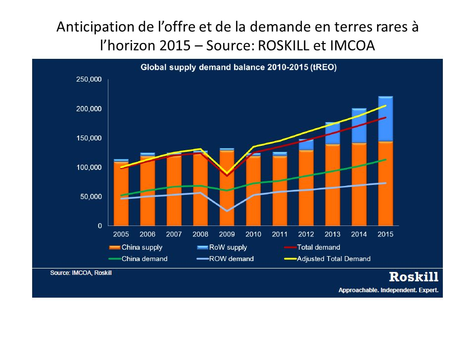 Anticipation de l'offre et de la demande en terres rares à l'horizon 2015 – Source: ROSKILL et IMCOA