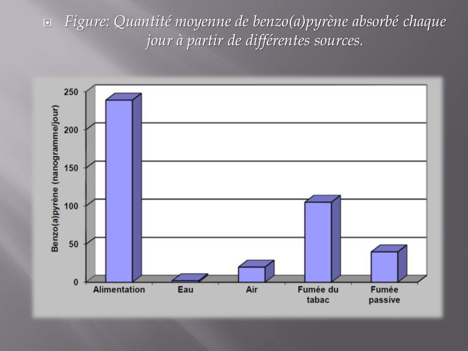 Figure: Quantité moyenne de benzo(a)pyrène absorbé chaque jour à partir de différentes sources.