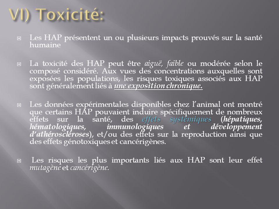 VI) Toxicité: Les HAP présentent un ou plusieurs impacts prouvés sur la santé humaine.