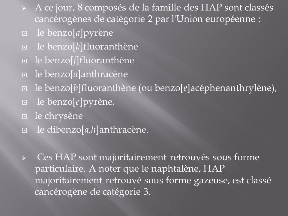 A ce jour, 8 composés de la famille des HAP sont classés cancérogènes de catégorie 2 par l Union européenne :
