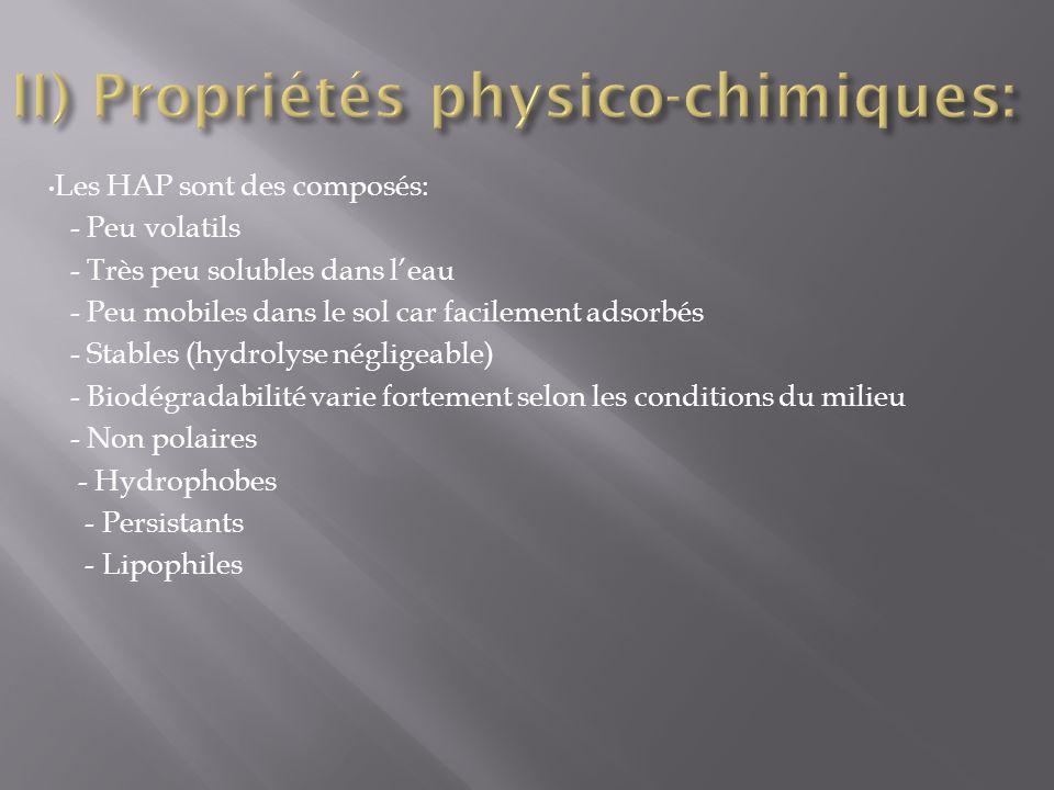 II) Propriétés physico-chimiques: