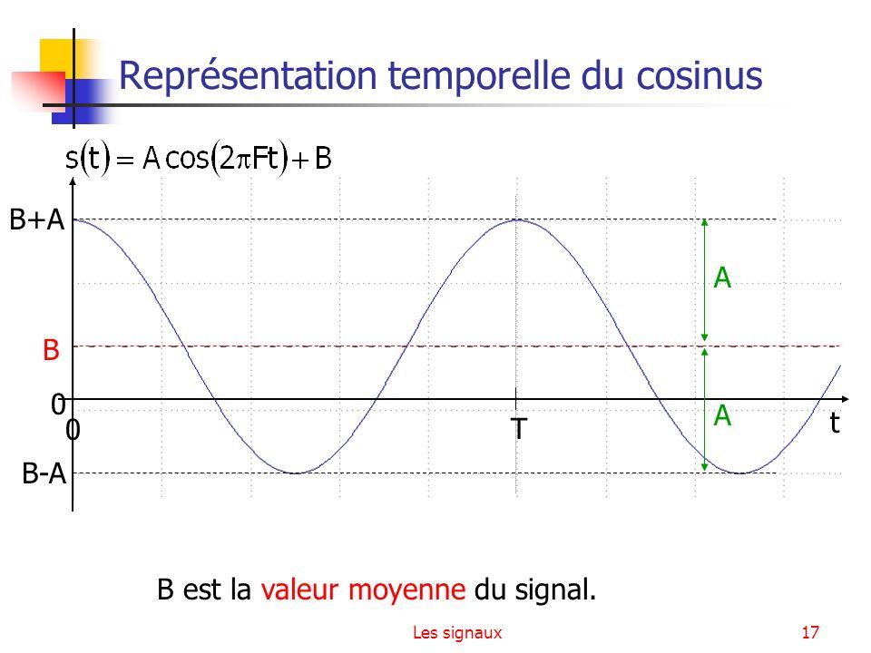 Représentation temporelle du cosinus