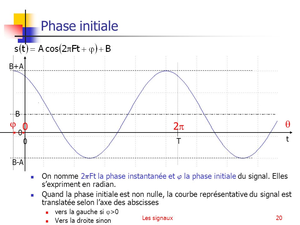 Phase initiale   2 B+A B