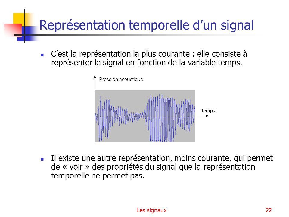 Représentation temporelle d'un signal
